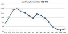US Unemployment Graph (1930-1945)