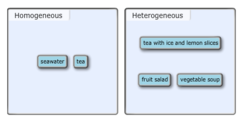 Classify each of the following mixtures as homogeneous or heterogeneous.