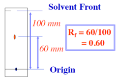 If the solvent moved 100mm and A moved 60mm what is the retention factor
