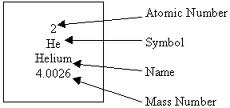 Mass number and atomic #