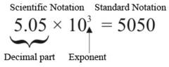 Scientific Notation vs. Standard Notation
