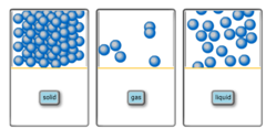 The blue spheres below represent atoms. What state of matter is depicted in each bin?