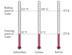 The boiling and freezing points of water are constants. Water boils at 212 °F, 100 °C, or 373.15 K. Although these temperatures are equivalent, the scales used to measure them are different. Water freezes at 32 °F, 0 °C, or 273.15 K. Note that these conversions are based on the fact that water will boil or freeze at a certain temperature regardless of the scale used to measure it.