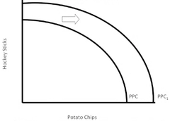 The production possibilities frontiers depicted in the diagram to the right illustrate