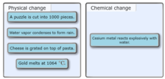 What type of change, physical or chemical, takes place in each of the following?