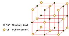 What's a lattice