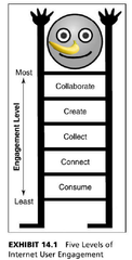 Exhibit 14.1 displays the 5 levels of engagement from least to most engaged: consume, connect, collect, create, and collaborate.