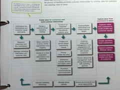 Expanded Model of the Marketing Process