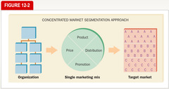General Approaches for Selecting Target Markets: Concentrated Market Segmentation Approach
