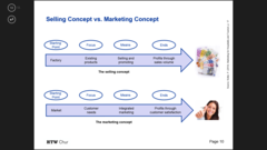 Selling concept vs marketing concept