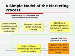 The Marketing Proccess