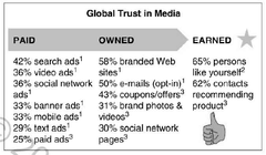 The most trusted digital media include branded Web sites, opt-in e-mails, coupons (owned media), and recommendations from like-minded people and social network contacts (earned media).