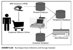 Transaction processing databases are periodically copied into a data warehouse (Exhibit 6.20).