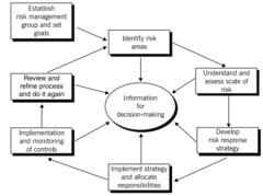 1 - Risk management models CIMA's risk management cycle