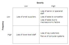 3 - Risk assessment Risk mapping