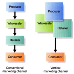 Comparison of Conventional Distribution Channel with Vertical Marketing System