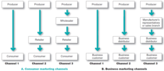 Consumer and Business Marketing Channels