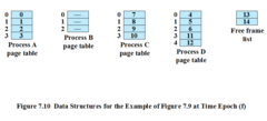 Data Structures for the Example of Fig. 7.9 at Time Epoch (f)
