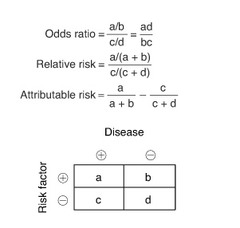 Disease outbreak ratios