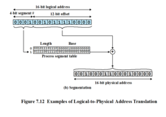 Examples of Logical-to-Physical Address Translation