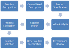 major stages of the organizational buying process