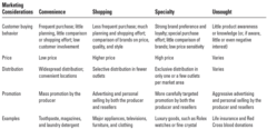 Market Considerations for Consumer Products