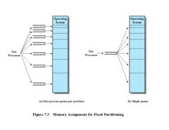 Memory Assignment for Fixed Partitioning: Placement Algorithm