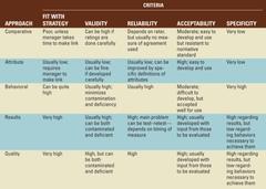 Performance Management Approach