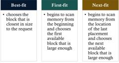 Placement Algorithms