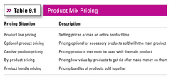 Product Mix Pricing