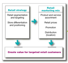 Retailer Marketing Strategies