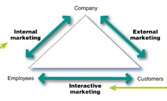 Three Types of Service Marketing