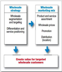 Wholesaler Marketing Strategies
