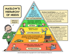 What is Maslow's human needs Theory