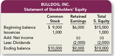 (pic) Statement of stockholders equity