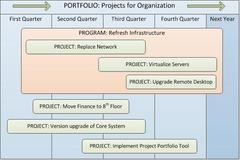 Relationships between Program and Portfolio Management