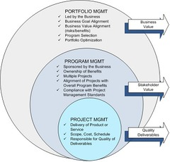 Relationships between Projects and Strategic Planning