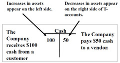 T-Account Conventions: Assets