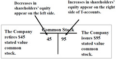 T-Account Conventions: Shareholders' Equity