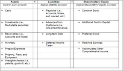 What Accounts Make up the Typical Balance Sheet?