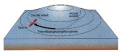 geostrophic current