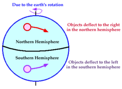 The Coriolis Effect deflects to what direction in the Southern Hemisphere?