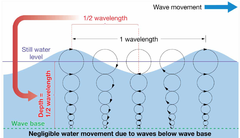 wave base