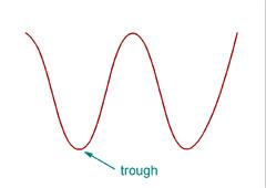 wave trough