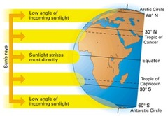 Why does the sun heat the Earth unevenly?
