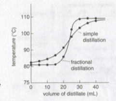 what does a distillation curve look like?