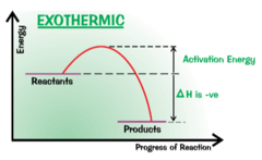 What does an exothermic enthalpy profile diagram look like?