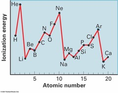 What is the trend in 1st ionisation energy for period three?