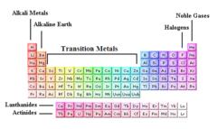 alkaline earth